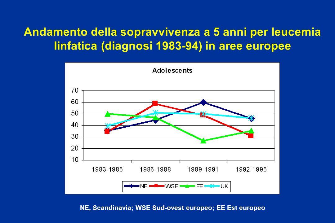 Andamento della sopravvivenza a 5 anni per leucemia linfatica (diagnosi 1983-94) in aree europee