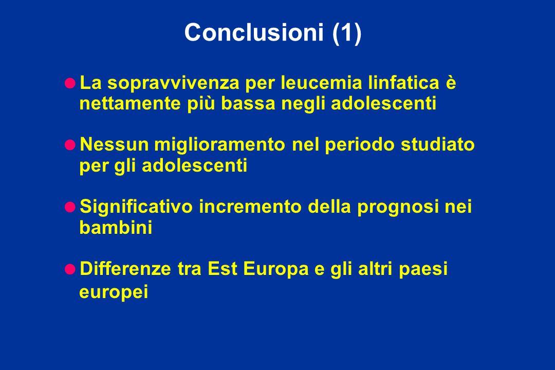 Conclusioni (1) La sopravvivenza per leucemia linfatica è nettamente più bassa negli adolescenti.
