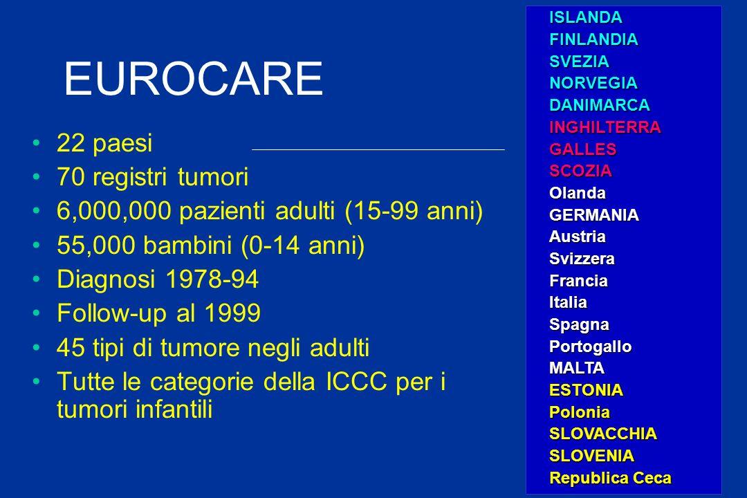 EUROCARE 22 paesi 70 registri tumori