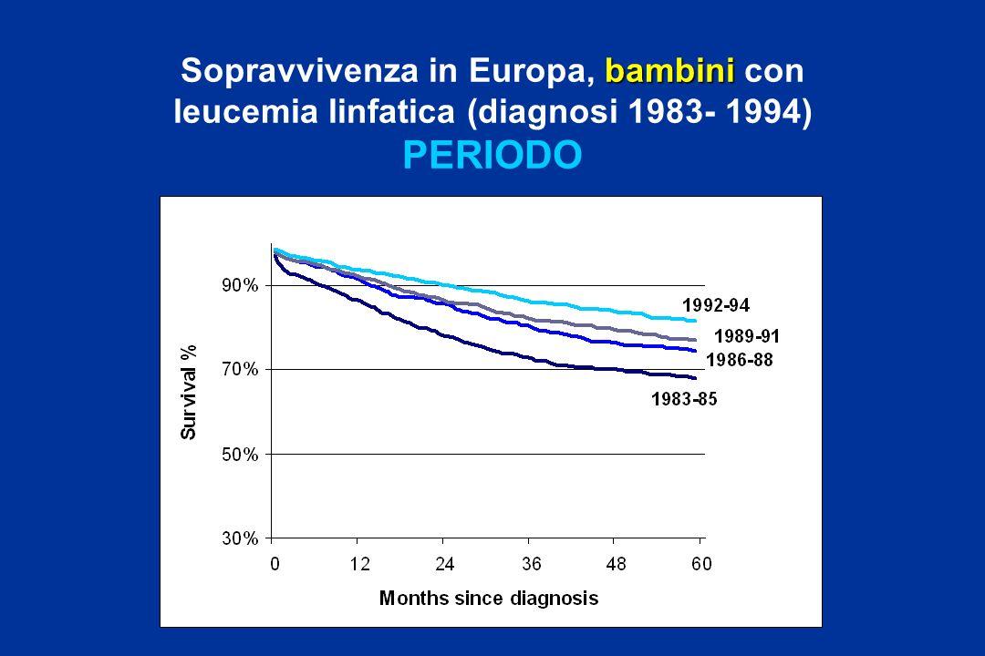 Sopravvivenza in Europa, bambini con leucemia linfatica (diagnosi 1983- 1994) PERIODO