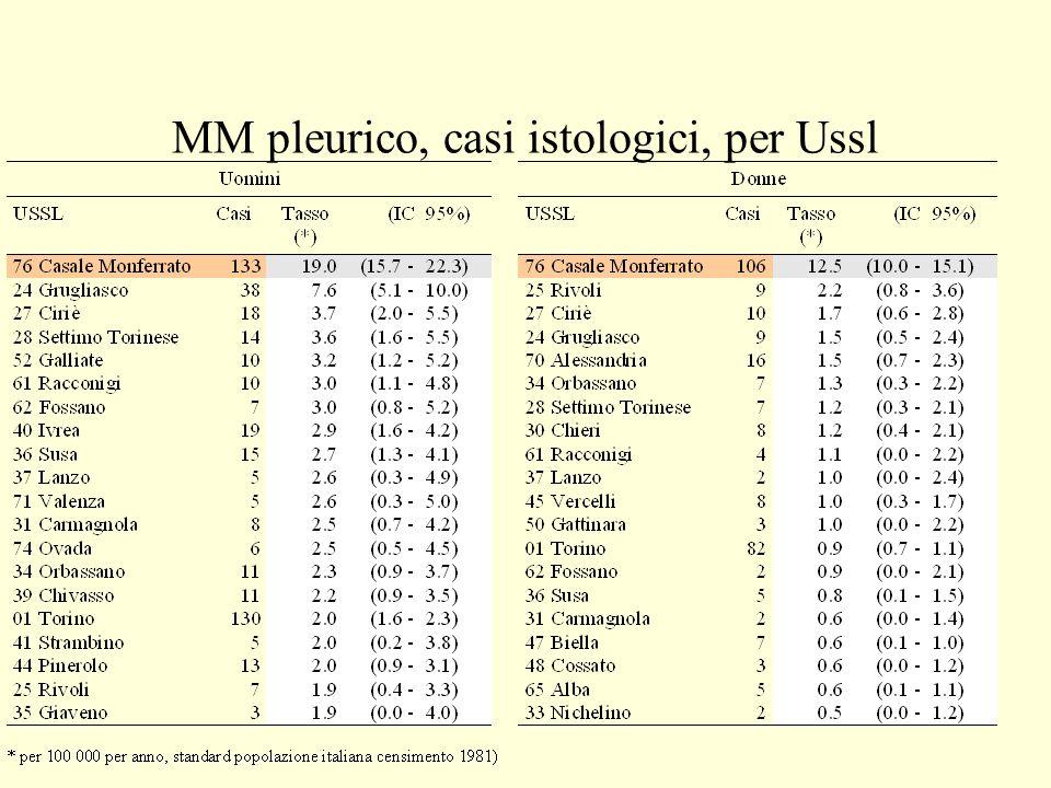 MM pleurico, casi istologici, per Ussl