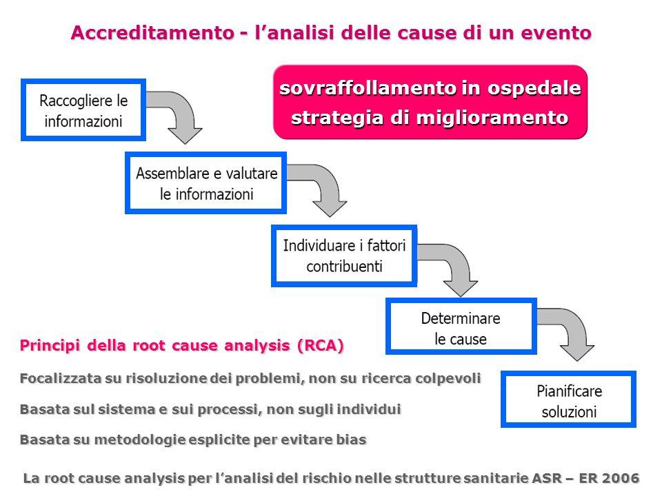 Accreditamento - l'analisi delle cause di un evento