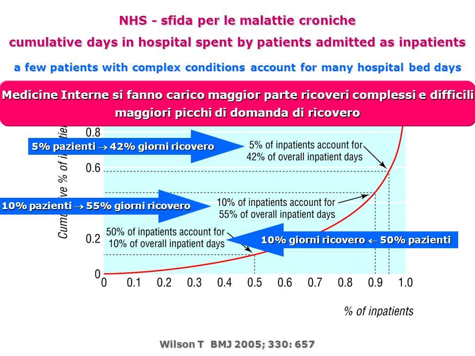 NHS - sfida per le malattie croniche