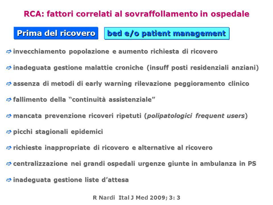 RCA: fattori correlati al sovraffollamento in ospedale
