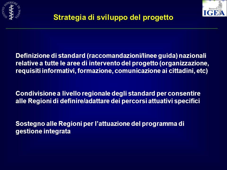 Strategia di sviluppo del progetto