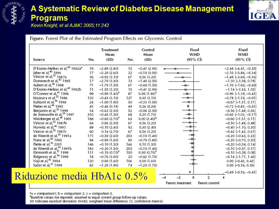 A Systematic Review of Diabetes Disease Management Programs