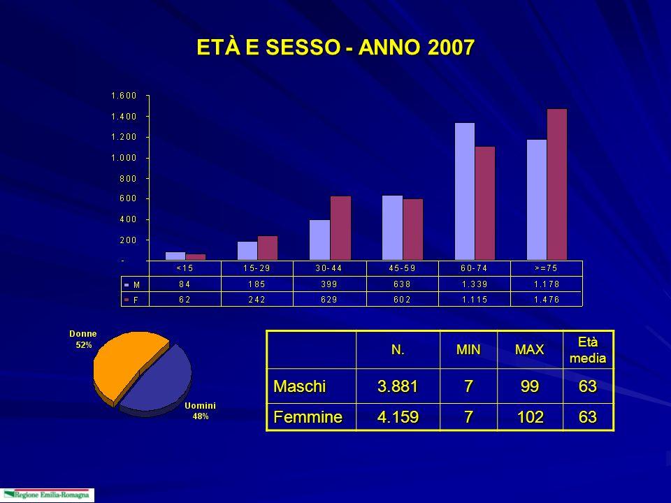 ETÀ E SESSO - ANNO 2007 Maschi 3.881 7 99 63 Femmine 4.159 102 N. MIN
