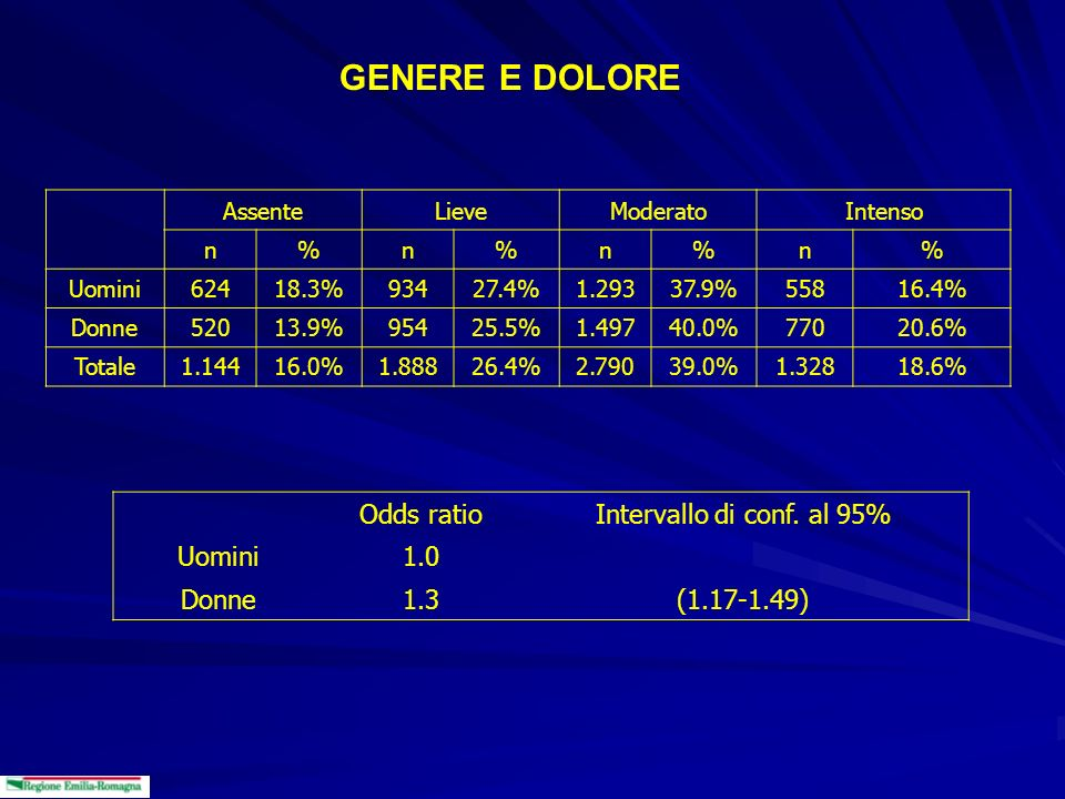 GENERE E DOLORE Odds ratio Intervallo di conf. al 95% Uomini 1.0 Donne