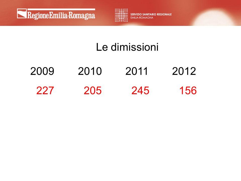Le dimissioni 2009 2010 2011 2012 227 205 245 156