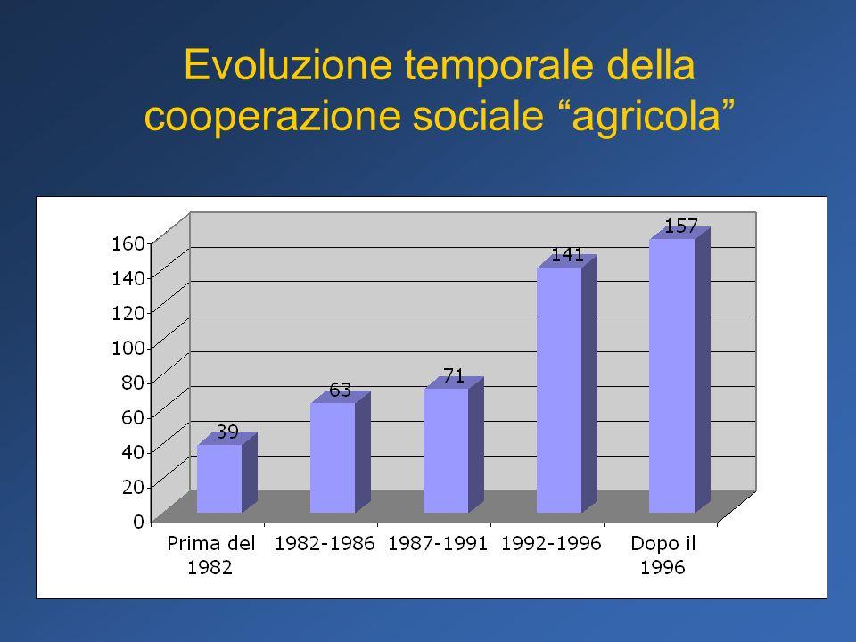 Evoluzione temporale della cooperazione sociale agricola