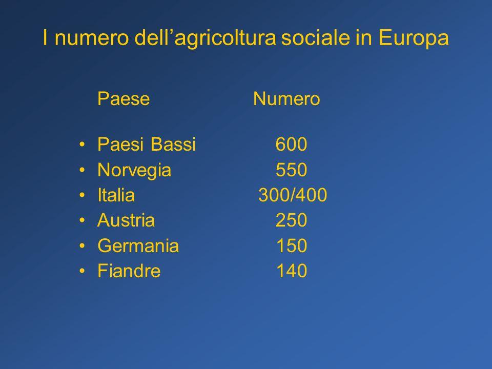 I numero dell'agricoltura sociale in Europa