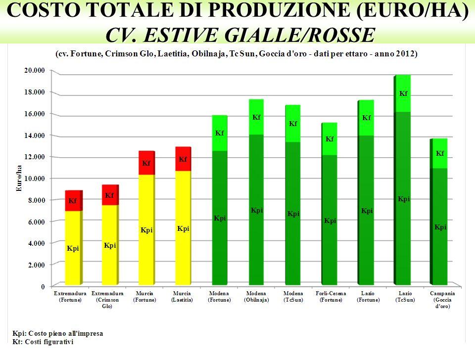 COSTO TOTALE DI PRODUZIONE (EURO/HA) CV. ESTIVE GIALLE/ROSSE