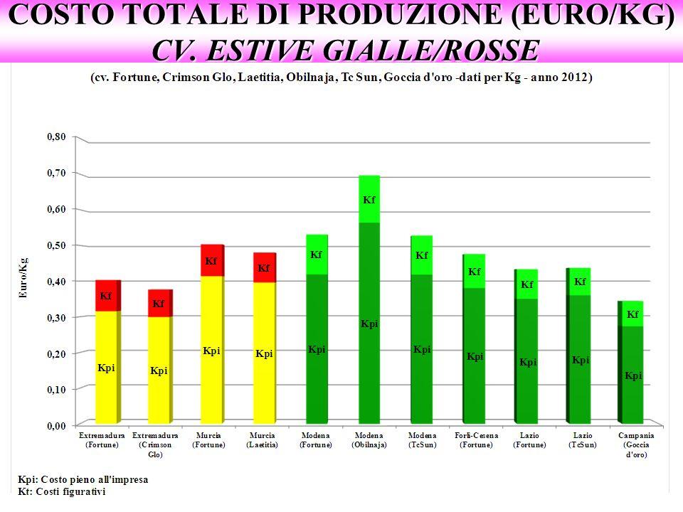 COSTO TOTALE DI PRODUZIONE (EURO/KG) CV. ESTIVE GIALLE/ROSSE