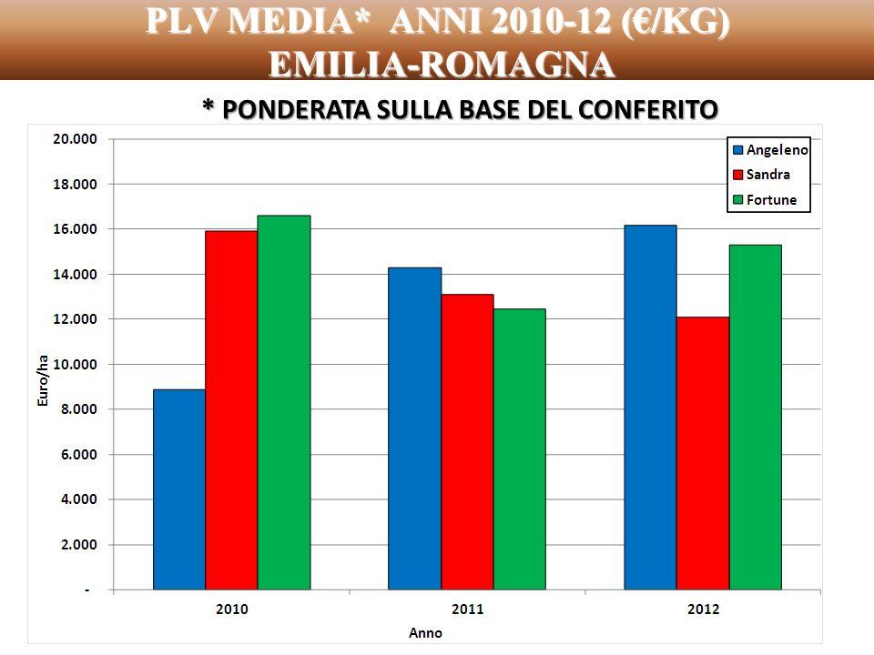 PLV MEDIA* ANNI 2010-12 (€/KG) EMILIA-ROMAGNA