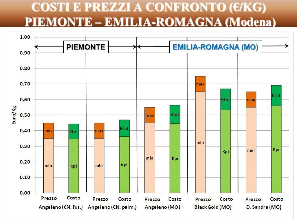 COSTI E PREZZI A CONFRONTO (€/KG) PIEMONTE – EMILIA-ROMAGNA (Modena)