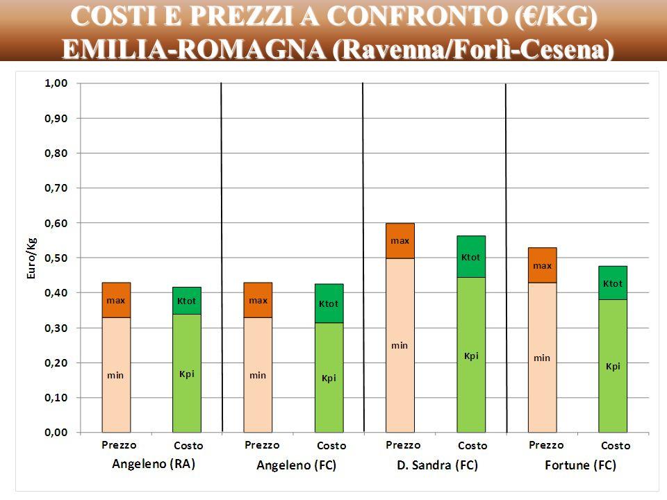 COSTI E PREZZI A CONFRONTO (€/KG) EMILIA-ROMAGNA (Ravenna/Forlì-Cesena)