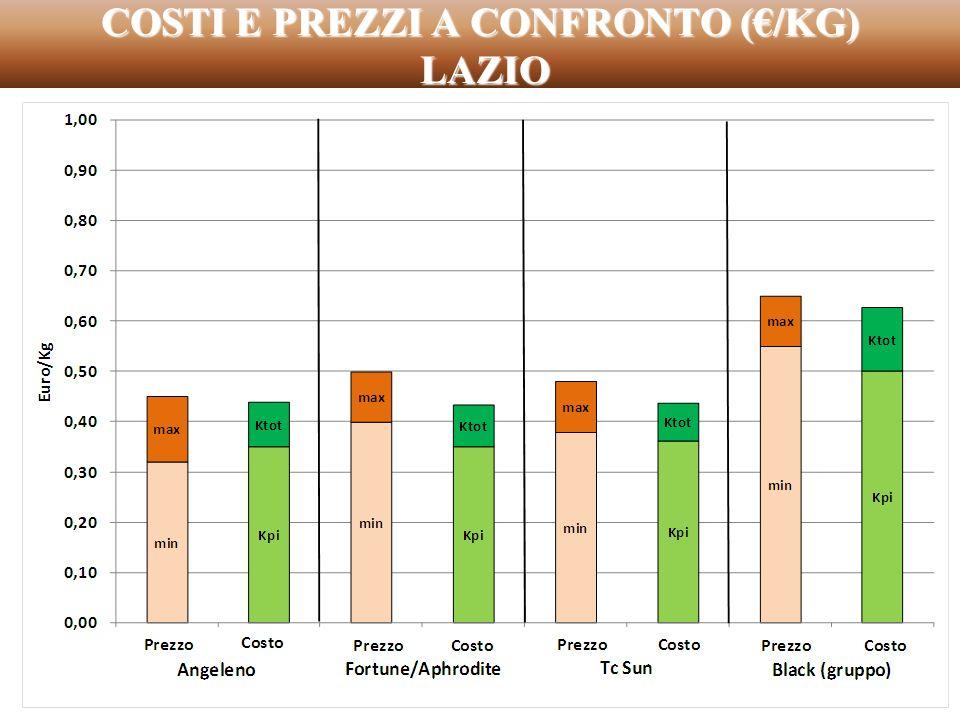 COSTI E PREZZI A CONFRONTO (€/KG) LAZIO