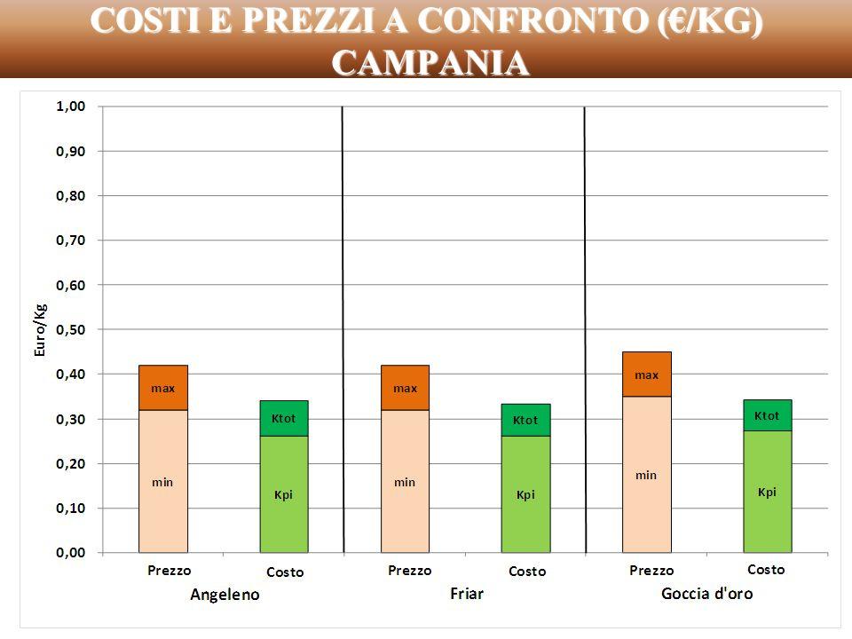 COSTI E PREZZI A CONFRONTO (€/KG) CAMPANIA
