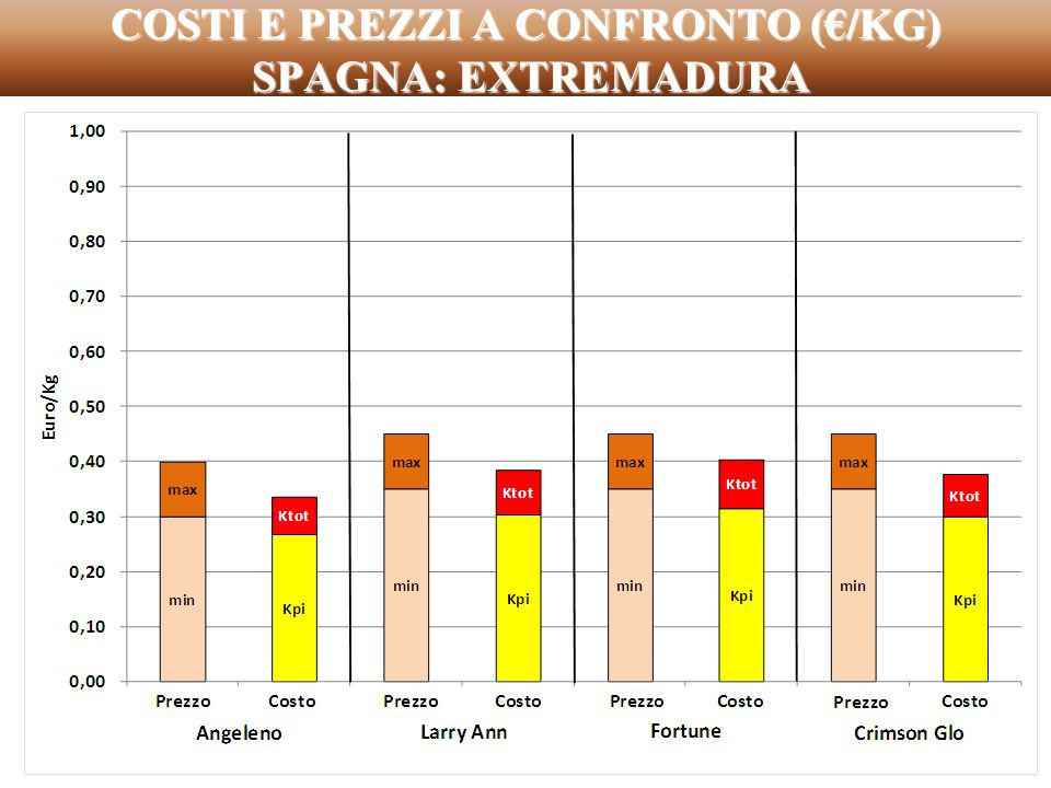 COSTI E PREZZI A CONFRONTO (€/KG) SPAGNA: EXTREMADURA