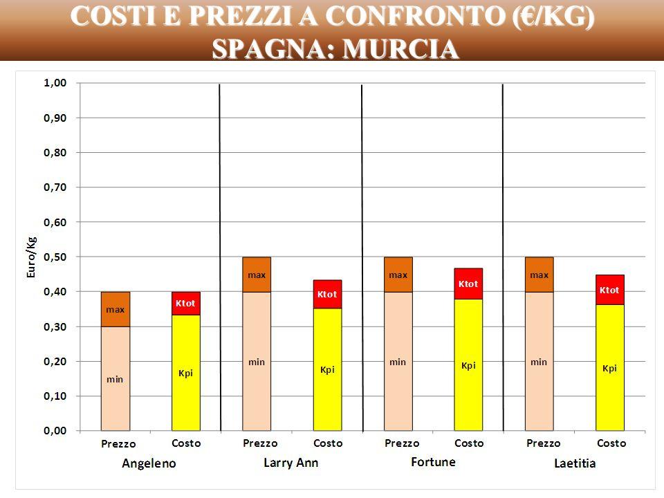 COSTI E PREZZI A CONFRONTO (€/KG) SPAGNA: MURCIA