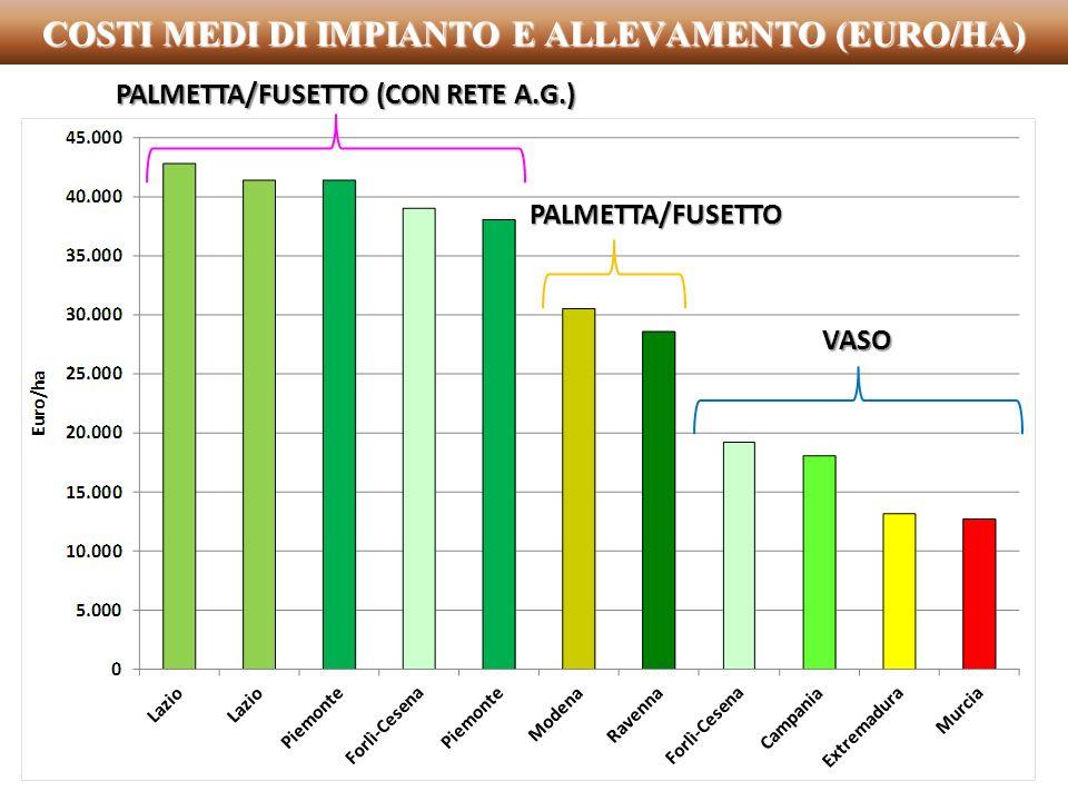 COSTI MEDI DI IMPIANTO E ALLEVAMENTO (EURO/HA)