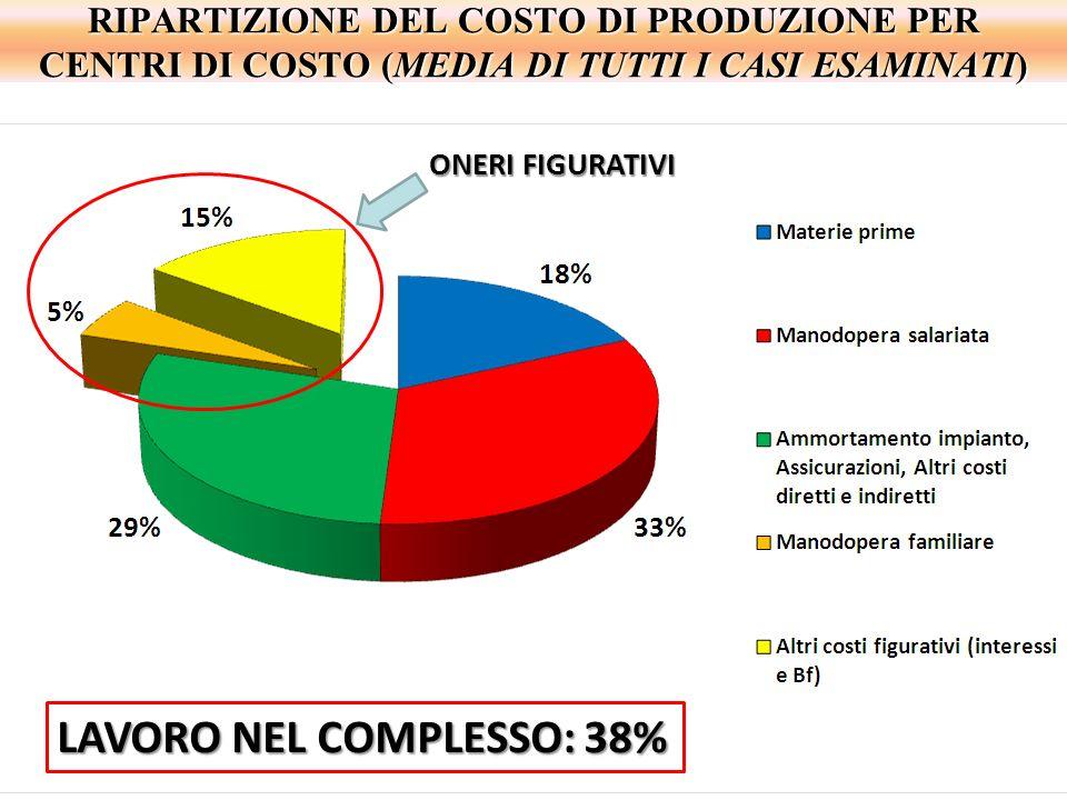 LAVORO NEL COMPLESSO: 38%