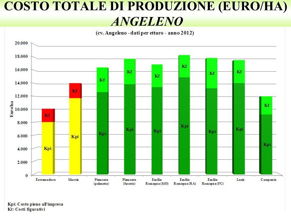 COSTO TOTALE DI PRODUZIONE (EURO/HA) ANGELENO