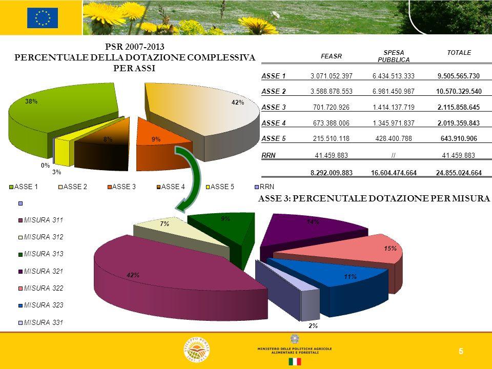 FEASR. SPESA PUBBLICA. TOTALE. ASSE 1. 3.071.052.397. 6.434.513.333. 9.505.565.730. ASSE 2.