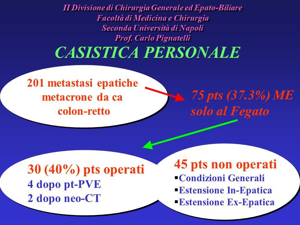 CASISTICA PERSONALE 75 pts (37.3%) ME solo al Fegato