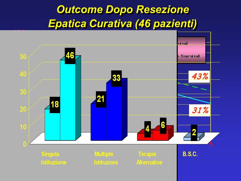 Outcome Dopo Resezione Epatica Curativa (46 pazienti)