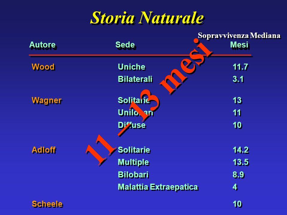 11 – 13 mesi Storia Naturale Sopravvivenza Mediana Autore Sede Mesi