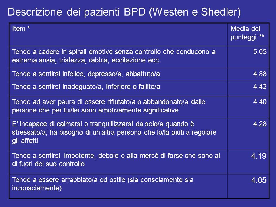 Descrizione dei pazienti BPD (Westen e Shedler)