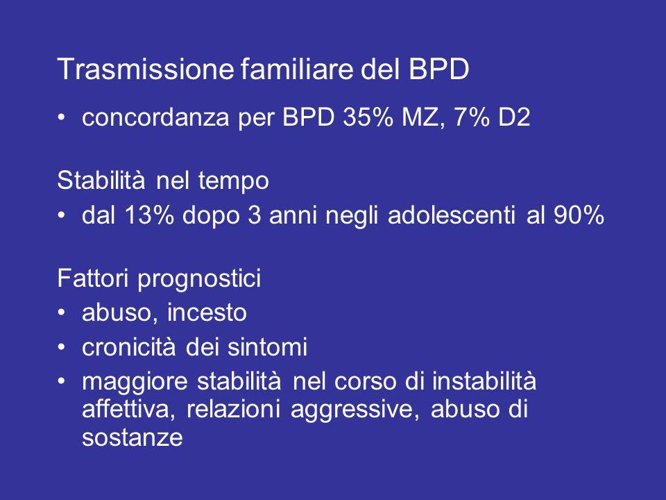 Trasmissione familiare del BPD