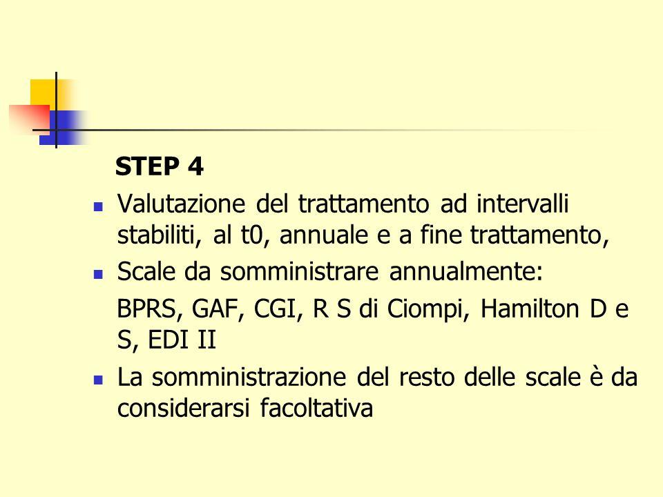 STEP 4 Valutazione del trattamento ad intervalli stabiliti, al t0, annuale e a fine trattamento, Scale da somministrare annualmente: