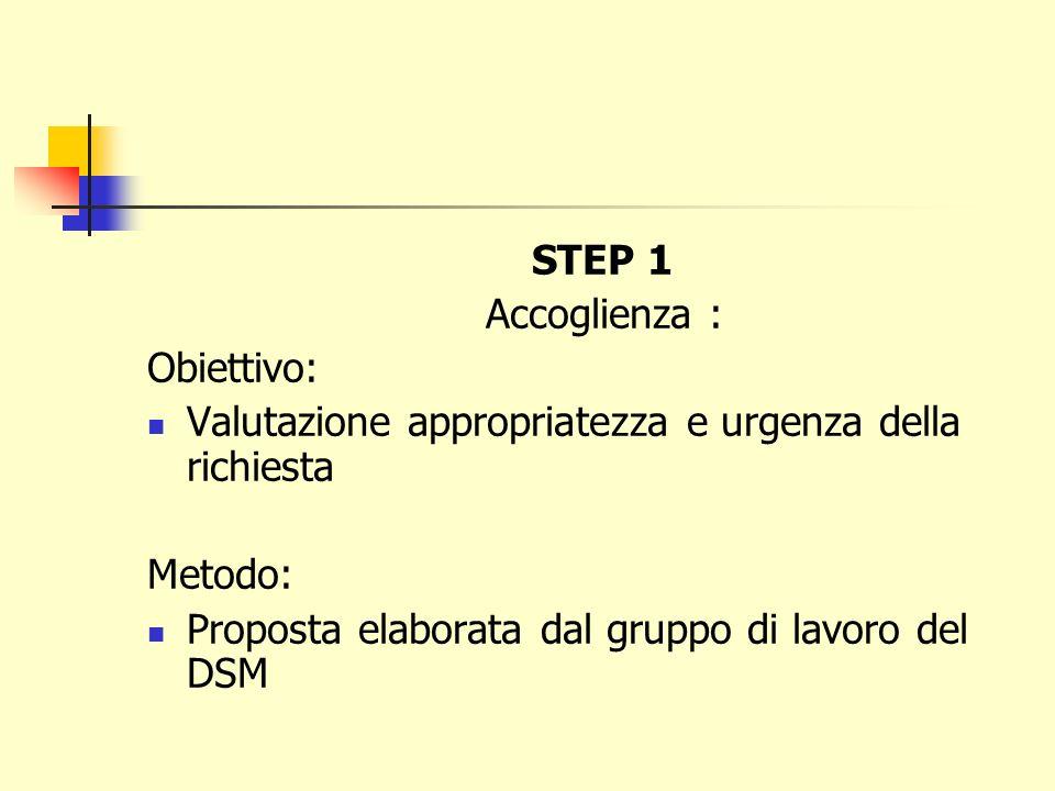 STEP 1 Accoglienza : Obiettivo: Valutazione appropriatezza e urgenza della richiesta.