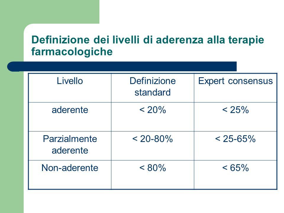 Definizione dei livelli di aderenza alla terapie farmacologiche