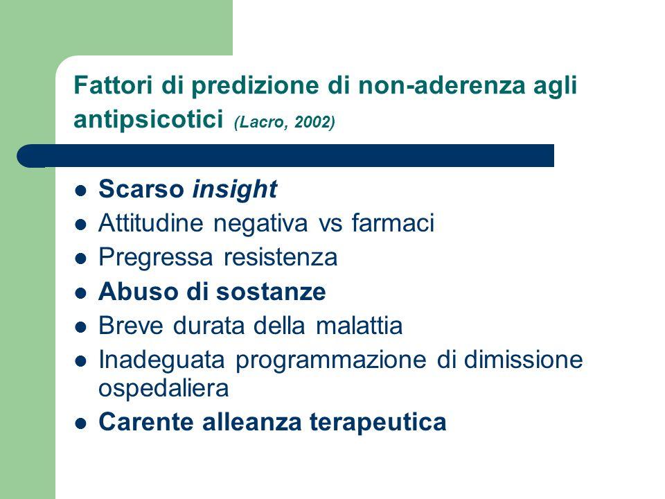 Fattori di predizione di non-aderenza agli antipsicotici (Lacro, 2002)
