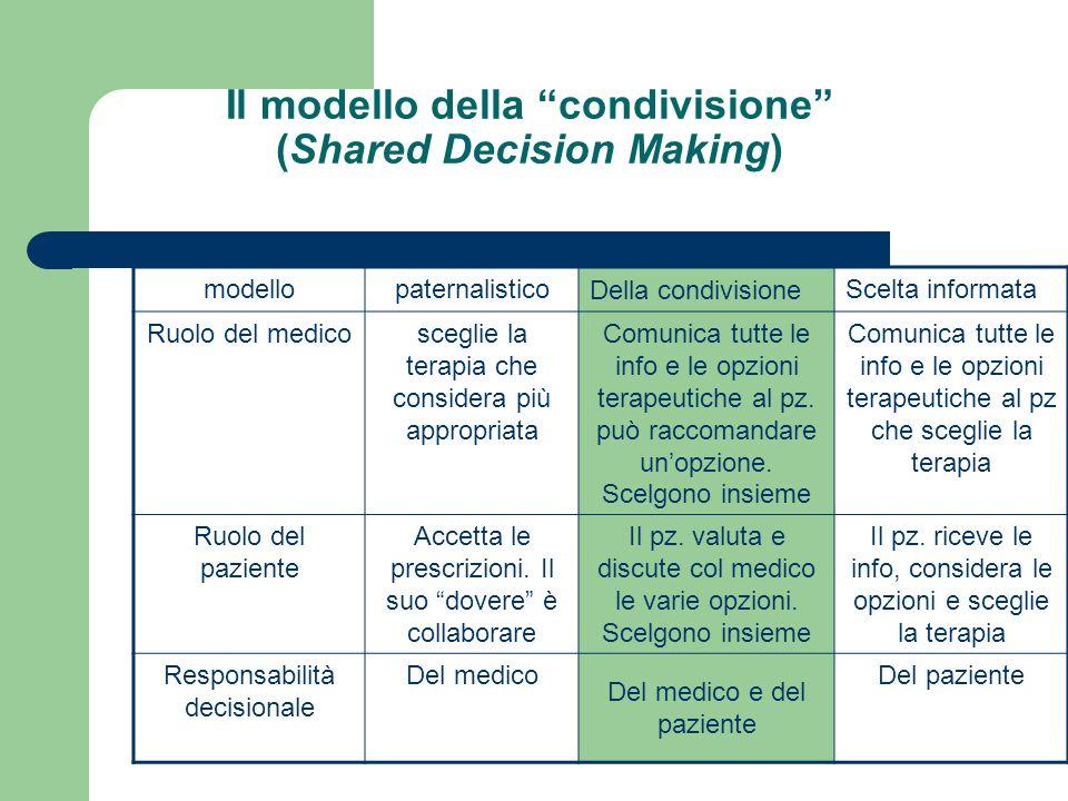 Il modello della condivisione (Shared Decision Making)
