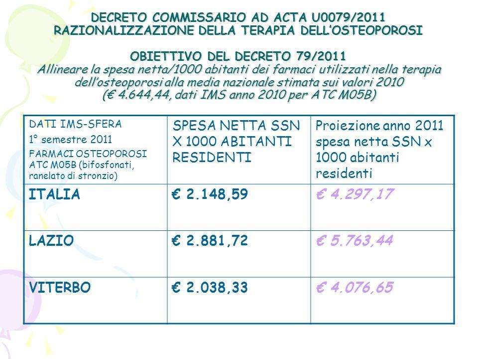 SPESA NETTA SSN X 1000 ABITANTI RESIDENTI