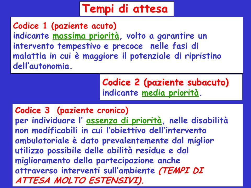 Tempi di attesa Codice 2 (paziente subacuto) Codice 1 (paziente acuto)