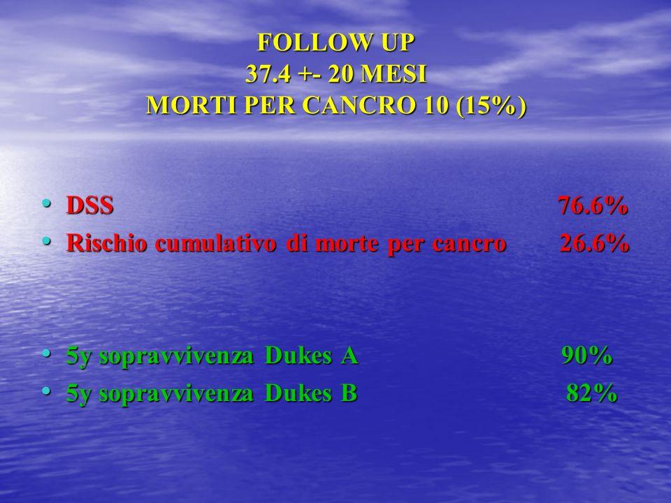 FOLLOW UP 37.4 +- 20 MESI MORTI PER CANCRO 10 (15%)