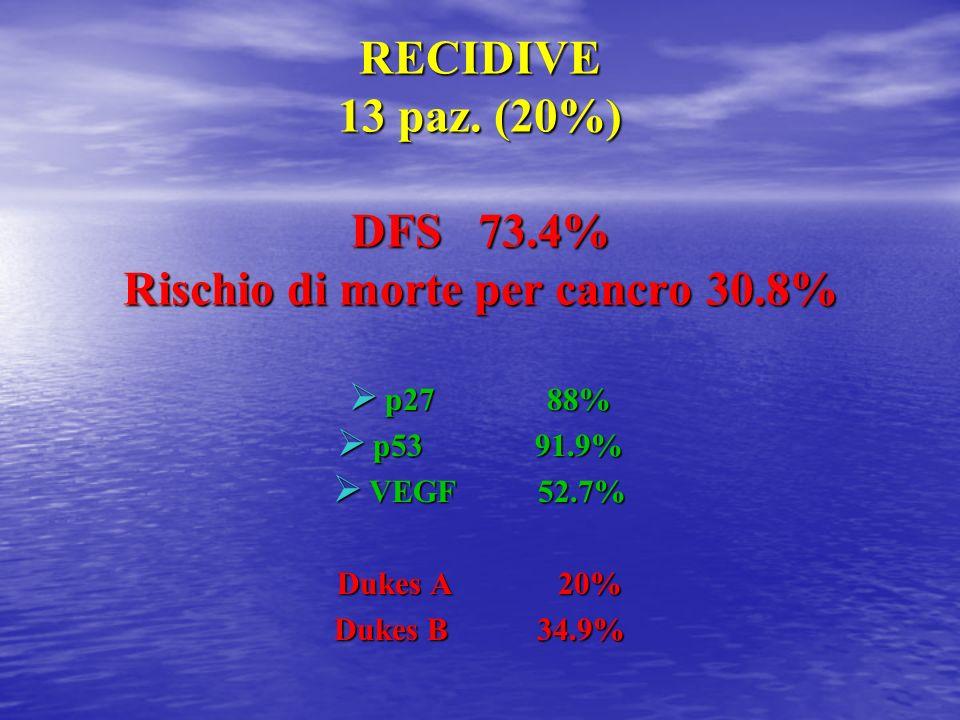 RECIDIVE 13 paz. (20%) DFS 73.4% Rischio di morte per cancro 30.8%