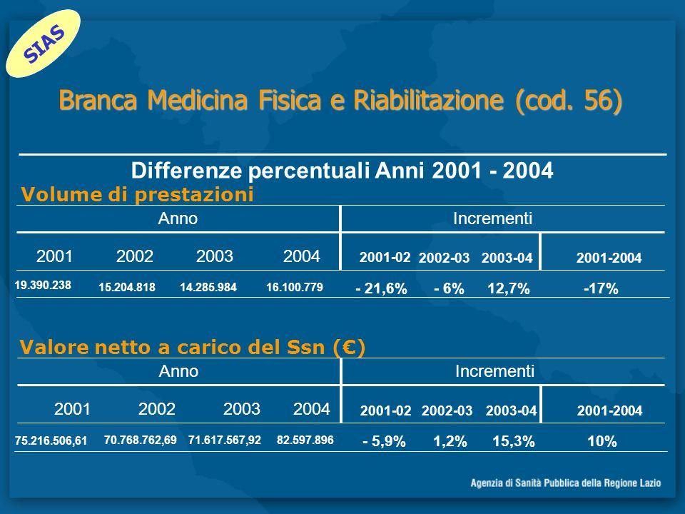 Differenze percentuali Anni 2001 - 2004