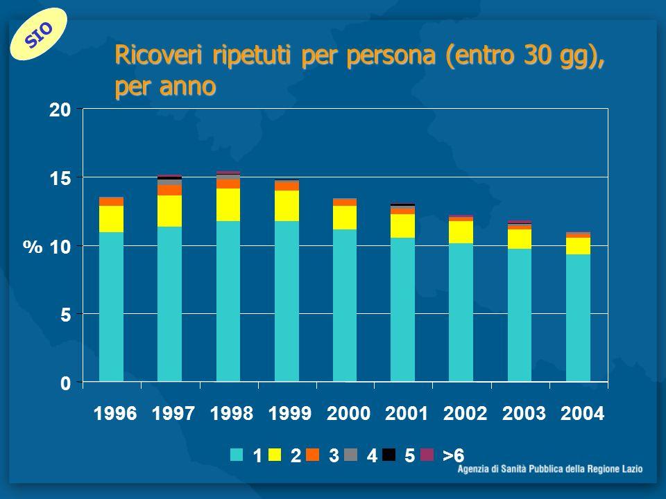 Ricoveri ripetuti per persona (entro 30 gg), per anno
