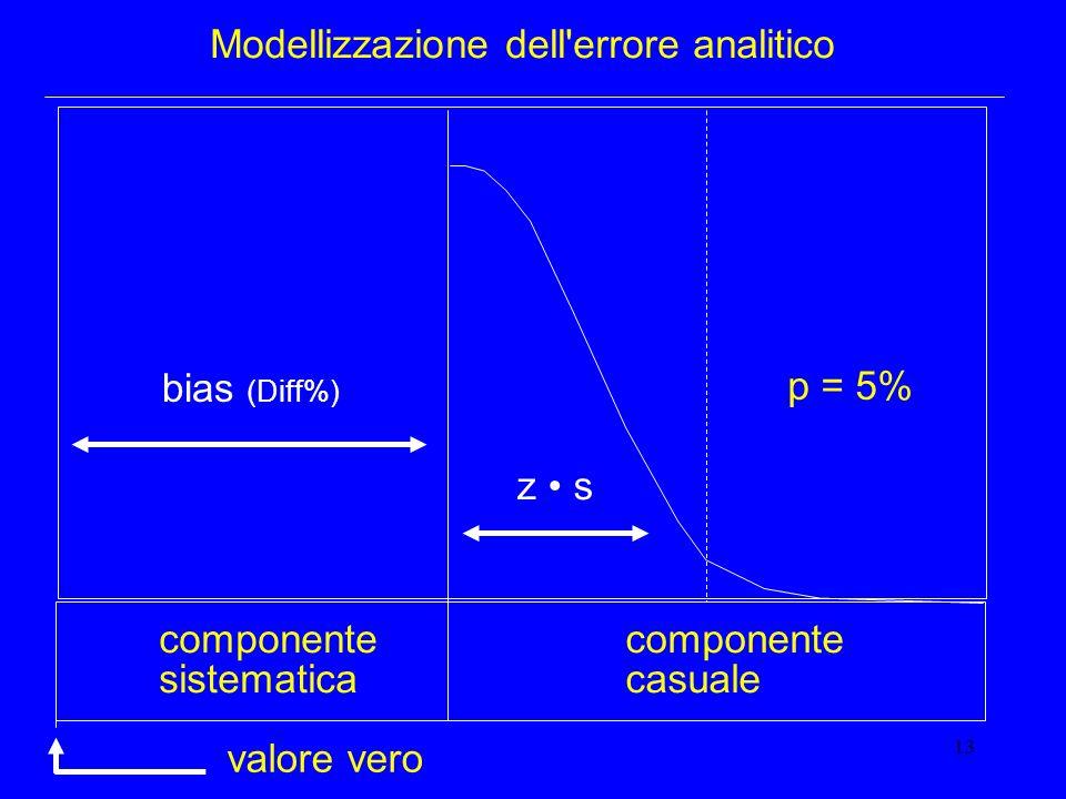 Modellizzazione dell errore analitico