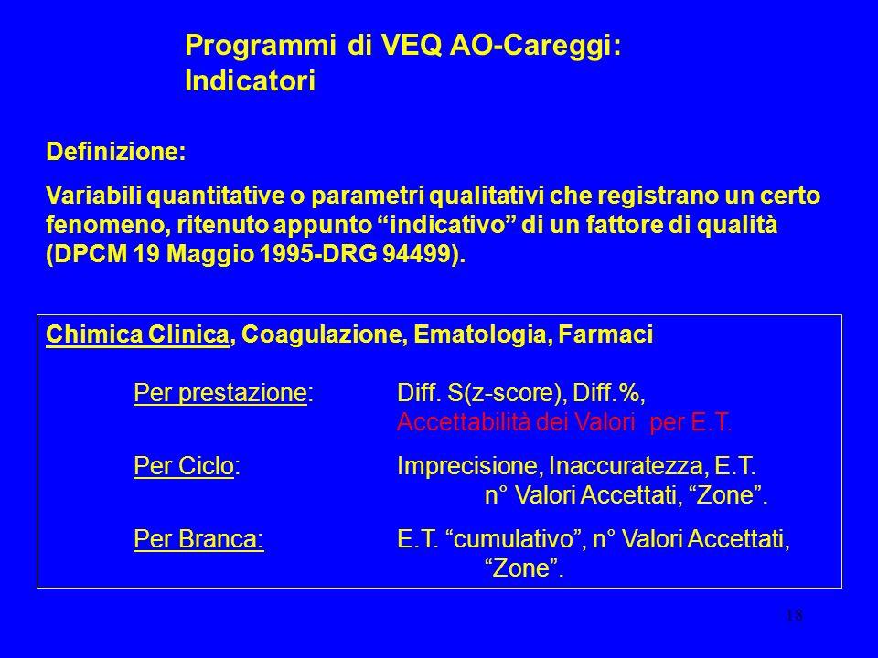 Programmi di VEQ AO-Careggi: Indicatori