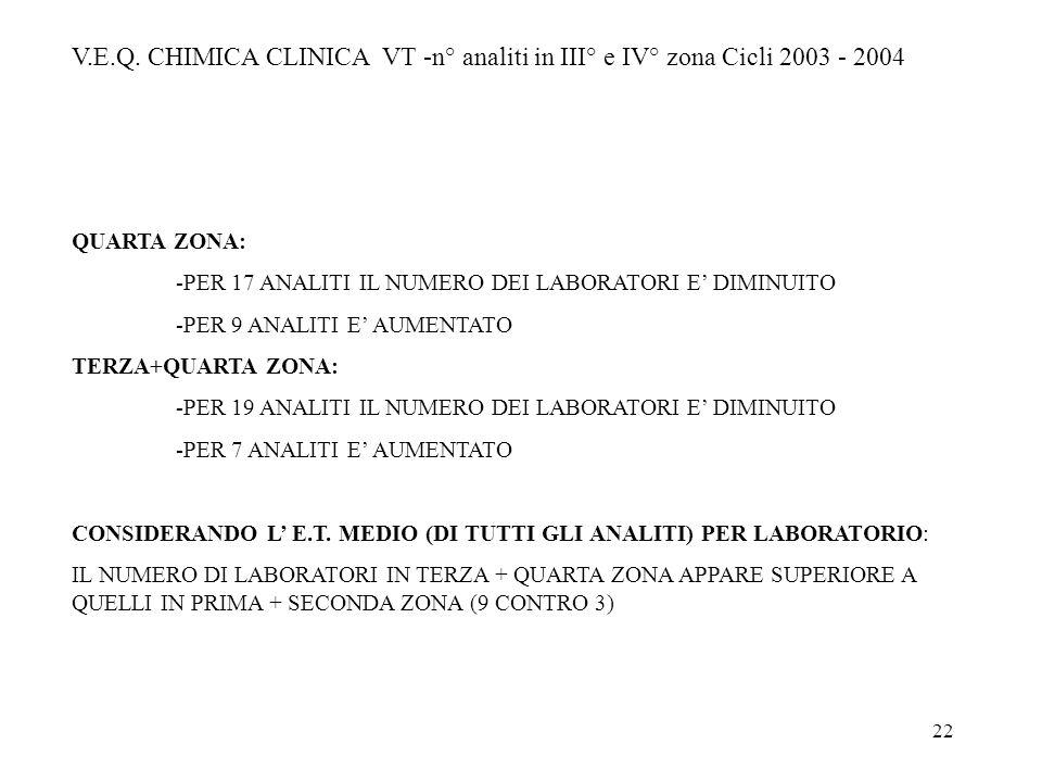 V.E.Q. CHIMICA CLINICA VT -n° analiti in III° e IV° zona Cicli 2003 - 2004