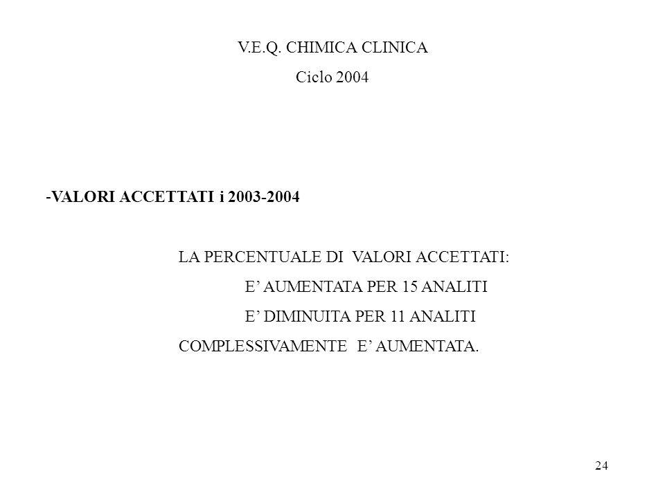 V.E.Q. CHIMICA CLINICA Ciclo 2004. -VALORI ACCETTATI i 2003-2004. LA PERCENTUALE DI VALORI ACCETTATI: