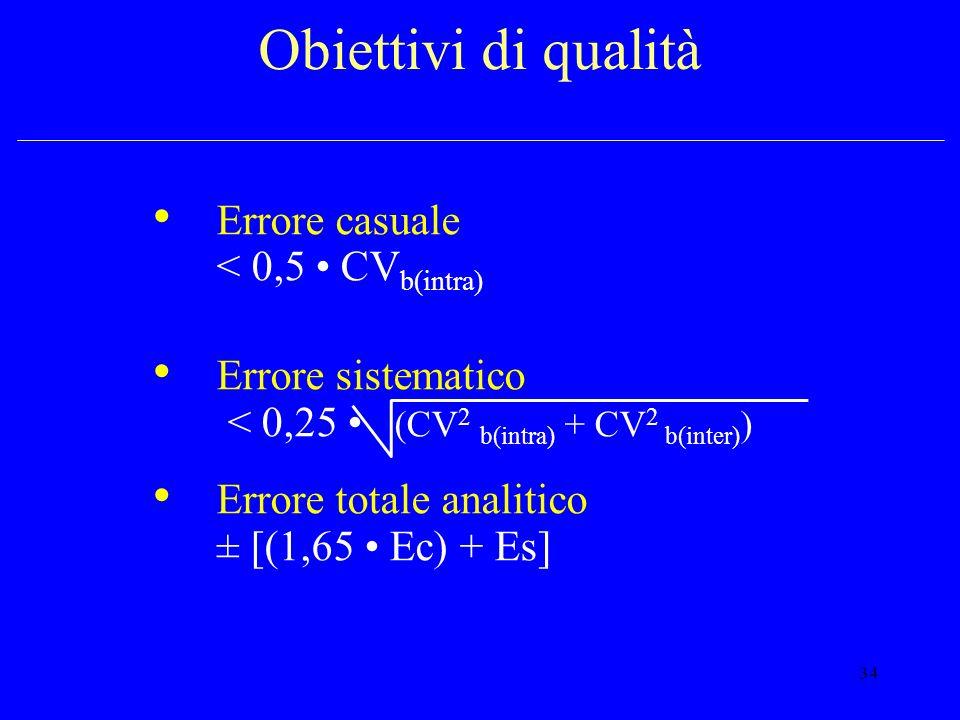 Obiettivi di qualità Errore casuale < 0,5 • CVb(intra)