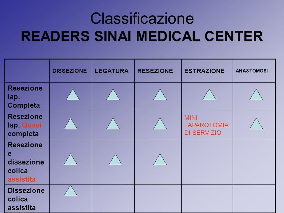 Classificazione READERS SINAI MEDICAL CENTER